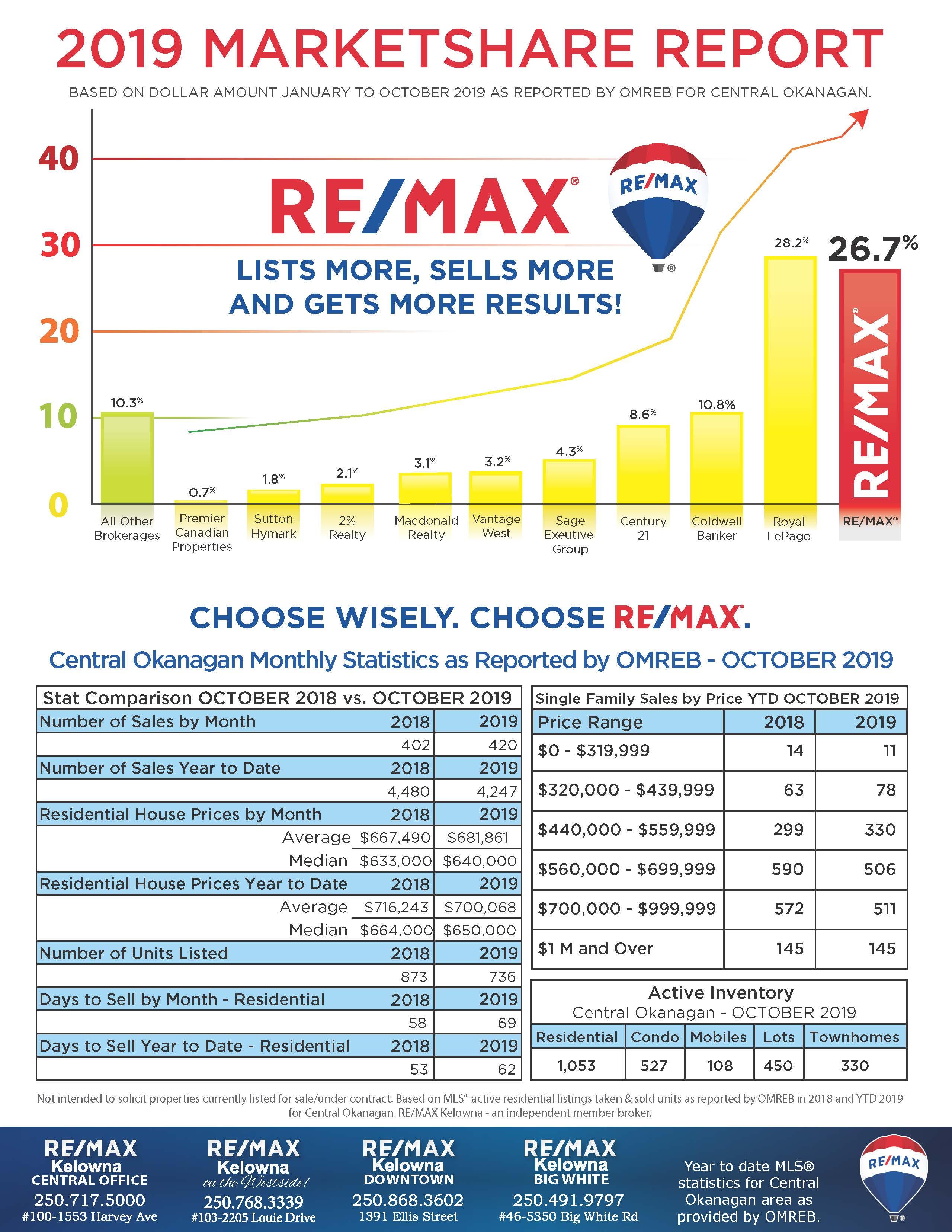Kelowna Real Estate Market Update October 2019