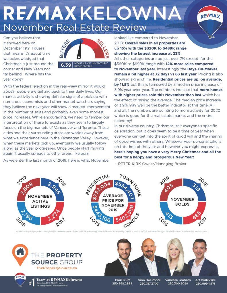 Kelowna Real Estate Review - November 2019