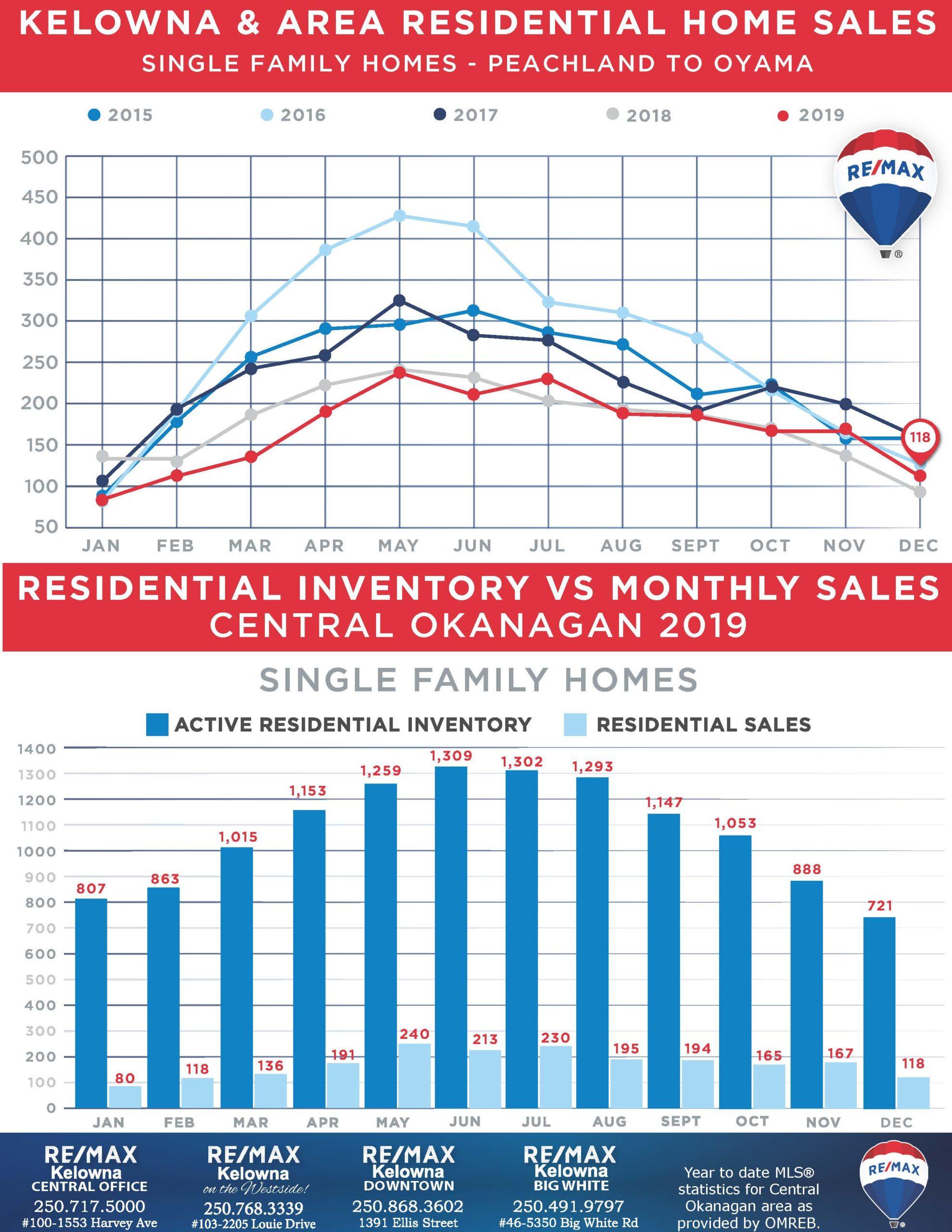 Kelowna Real Estate Review - December 2019